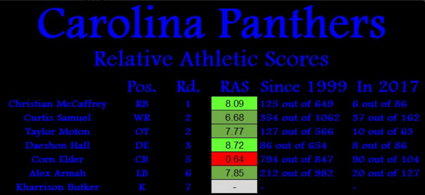 Panthers 2017.PNG
